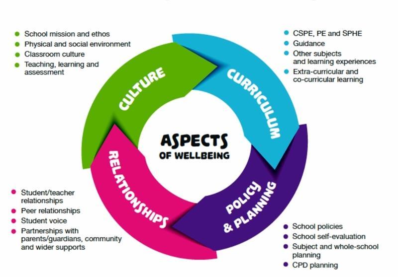 4-aspects-of-wellbeing.jpg